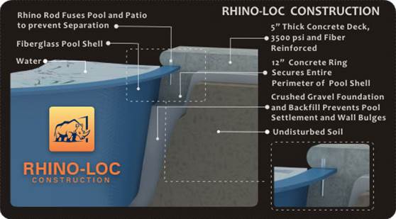Rhino-Loc Graphic